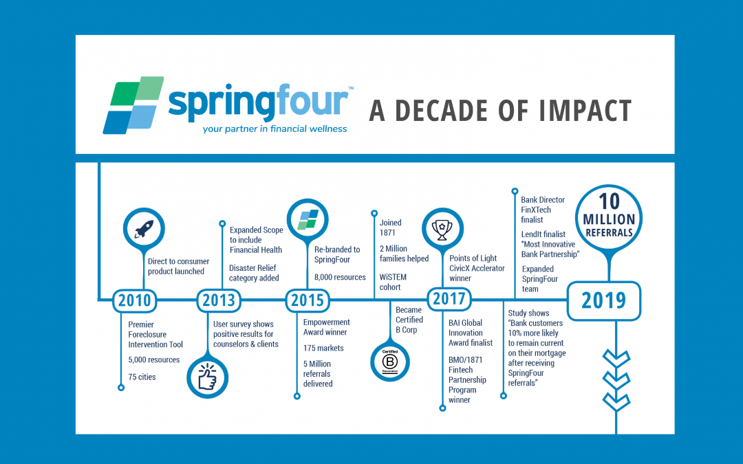 A Look Back – A Decade of Impact and an Outstanding 2019